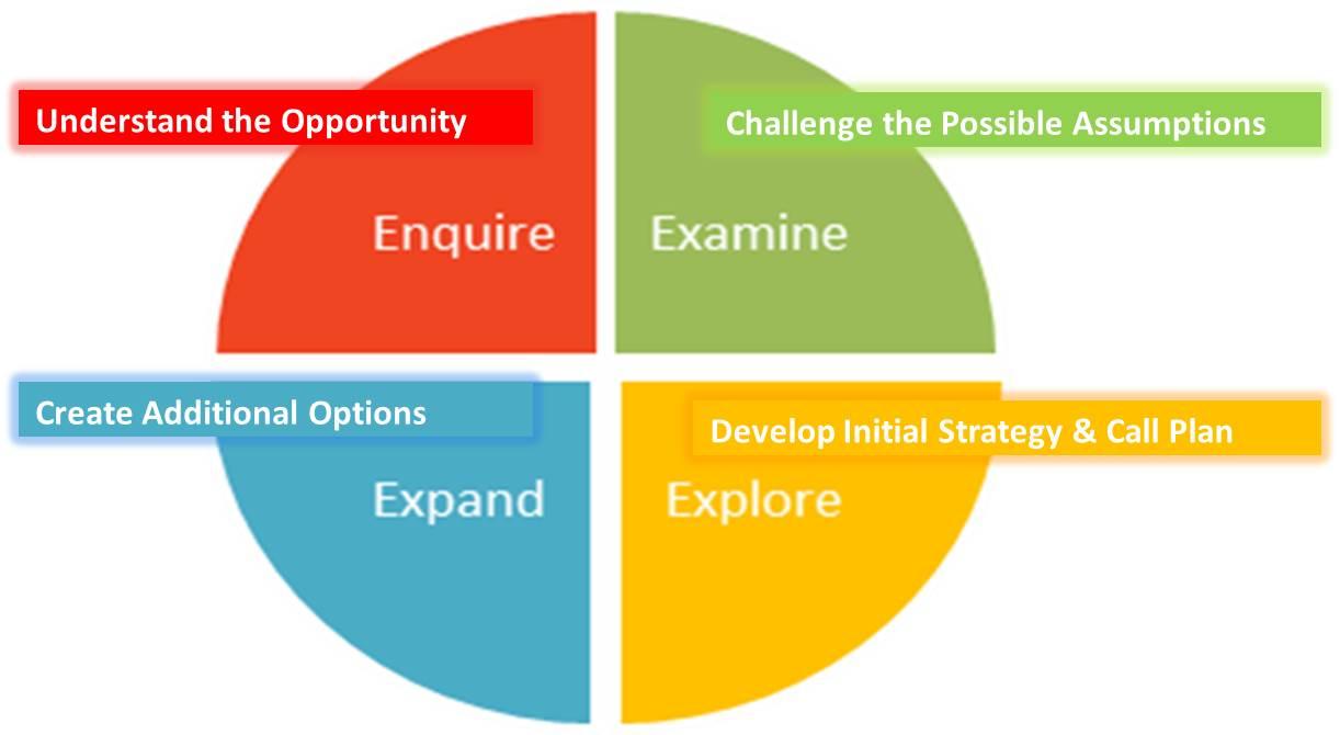 Coaching dissertation ideas